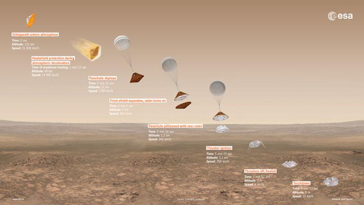 L'atterrissage de Schiaparelli en huit étapes. (ESA)