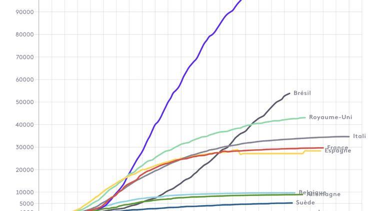 Evolution de la courbe des décès par pays. (FRANCEINFO)
