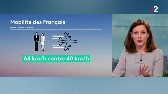 Mobilité : des déplacements des Français toujours plus nombreux, selon une étude