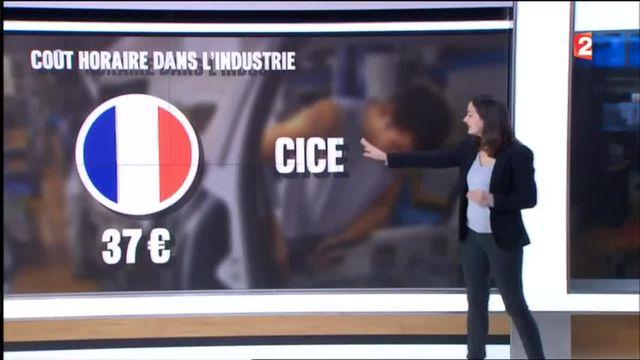Le coût du travail est-il trop cher en France ?