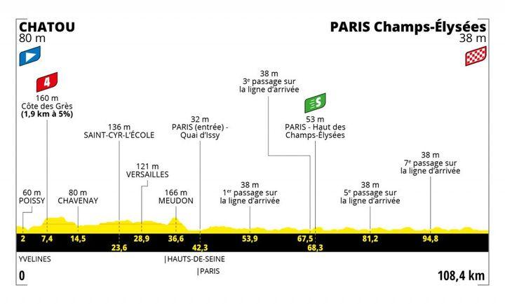 Le profil de la dernière étape entre Chatou et les Champs-Elysées, en passant par le château de Versailles. (Franceinfo:sport)