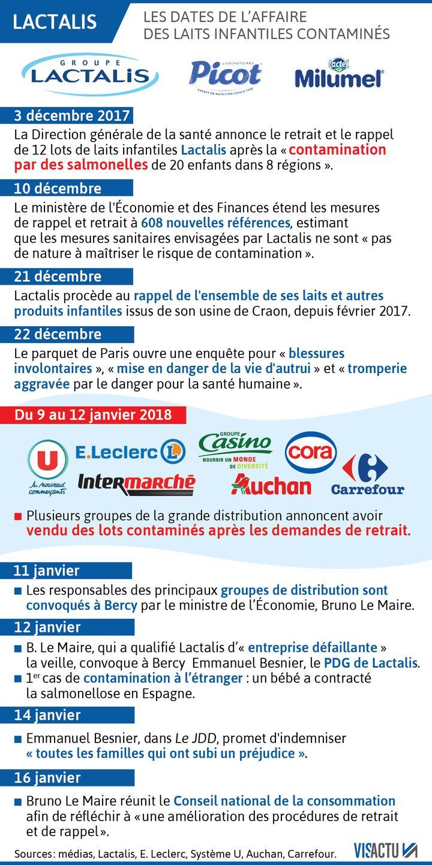 """La chronologie de """"l'affaire Lactalis"""" (VISACTU)"""