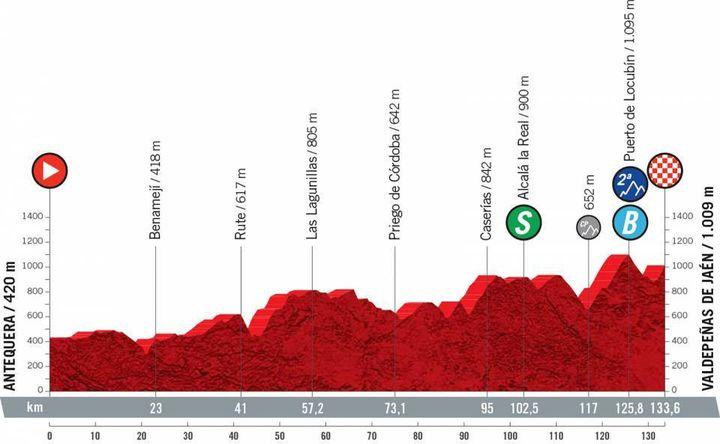 La 11e étape de la Vuelta de 133,6 km entre Antequera et de Valdepeñas de Jaén, mercredi 25 août 2021. (ASO)