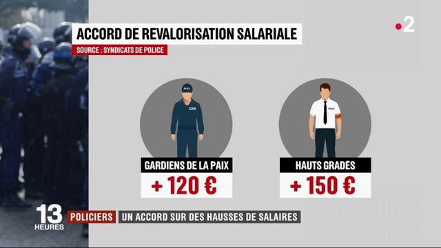Policiers : un accord sur des hausses de salaire