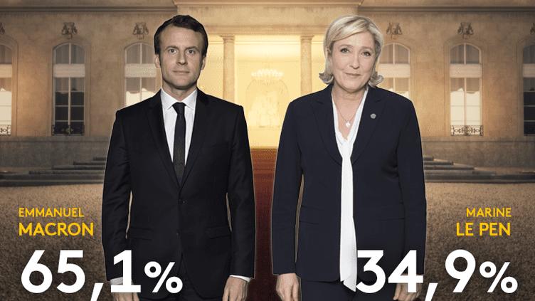 Emmanuel Macron a remporté l'élection présidentielle, dimanche 7 mai, face à Marine Le Pen. (FRANCEINFO)