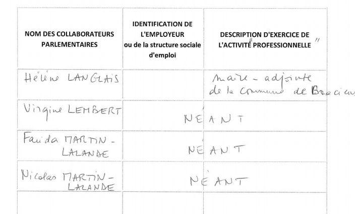 (Parmi les 4 collaborateurs de l'UMP Patrice Martin-Lalande, son épouse et son fils © hatvp.fr)