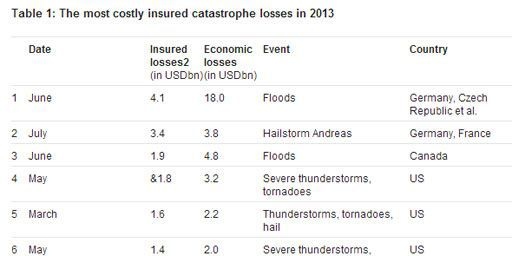 Tableau sur le coût des principales catastrophes en 2013. L'ensemble du tableau donnant le coût des catastrophes globalement et pour les assureurs est disponible sur le site du réassureur. (Swiss Re)