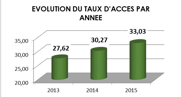 Evolution du taux d'accès à l'électricité au Togo (source Compégnie Energie Electrique du Togo) (CEET)