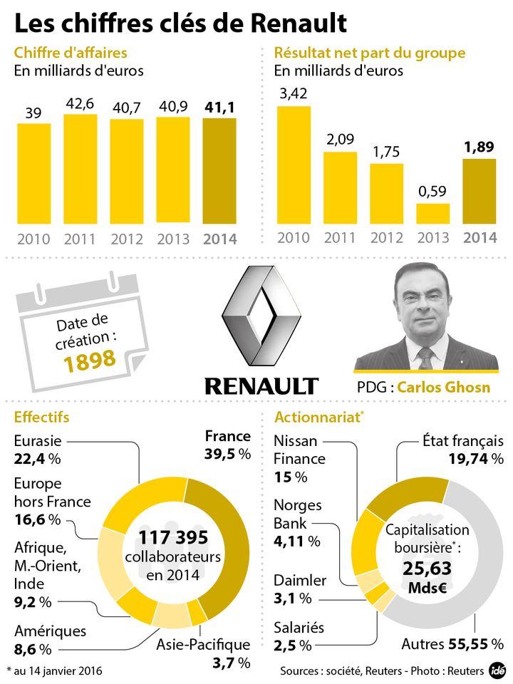 (Chiffres clés de Renault © Idé)