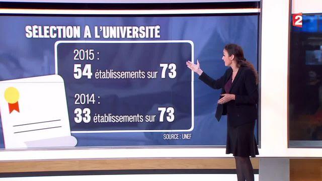 Les universités de plus en plus nombreuses à sélectionner leurs étudiants
