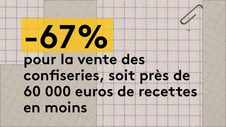 L'essentiel de cette baisse concerne le cinéma de Granville, qui n'aécoulé que 21 000 euros de confiseries en 2020, contre 66 000 euros en 2019. (JESSICA KOMGUEN / FRANCEINFO)