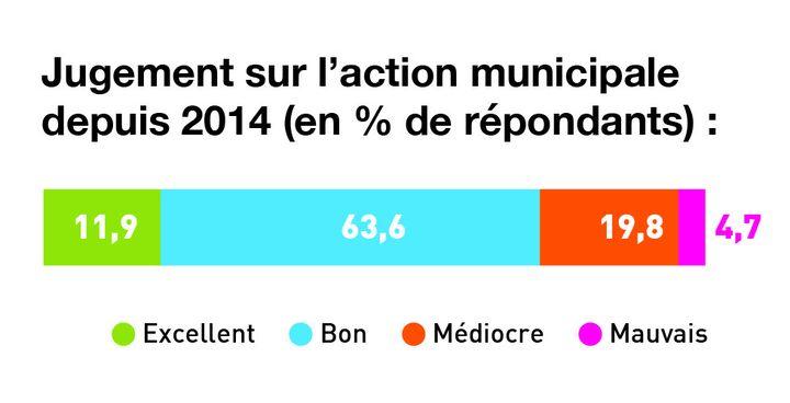 L'action municipale est jugée positivement par les administrés. (CEVIPOF)