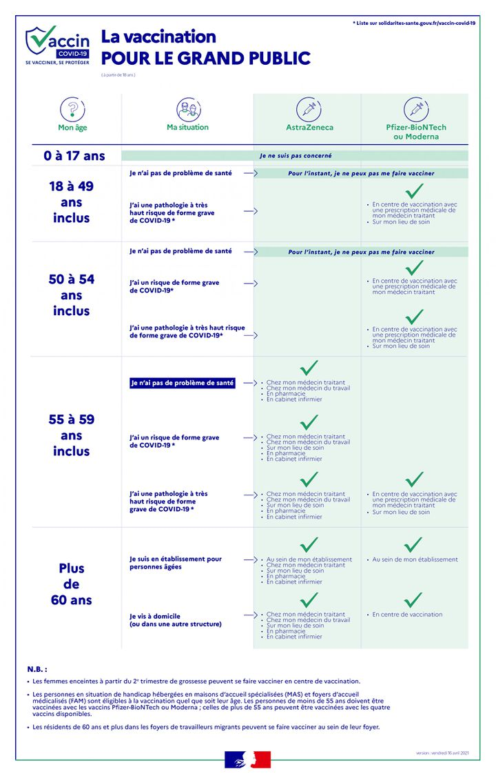 Stratégie de vaccination grand public contre le Covid-19 (mise à jour le 16 avril 2021). (MINISTERE DES SOLIDARITÉS ET DE LA SANTÉ)