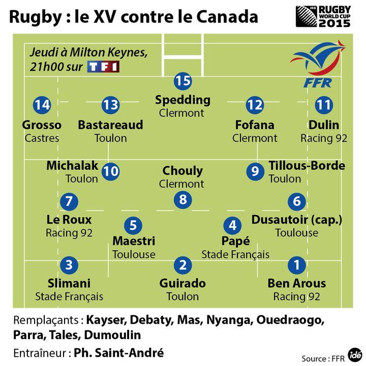 (Le XV de France contre le Canada)