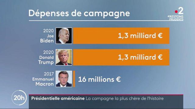 Présidentielle américaine : le coût de la campagne 2020 atteint un record historique