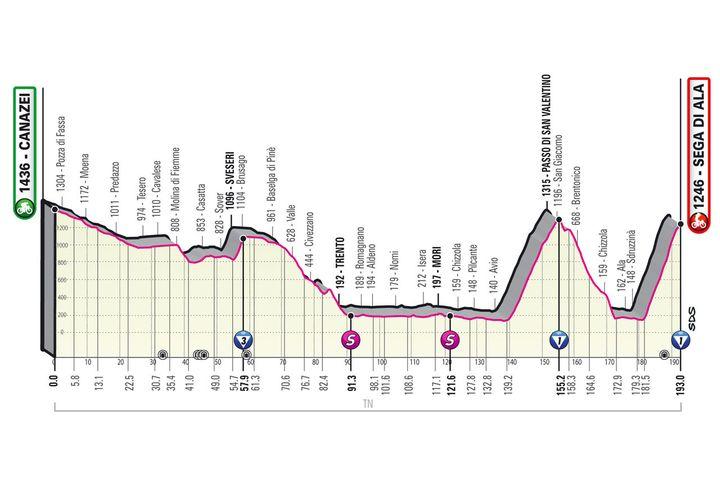 Le profil de la 17e étape du Giro d'Italia (Giro d'Italia)