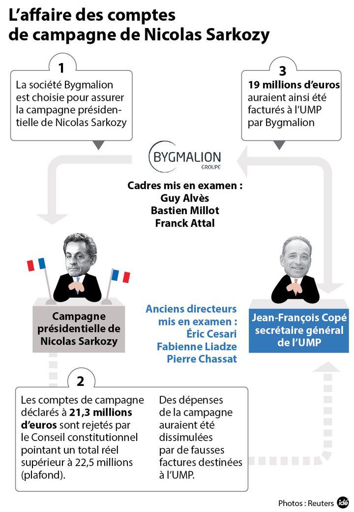 (L'affaire Bygmalion et ses principaux acteurs © IDE)