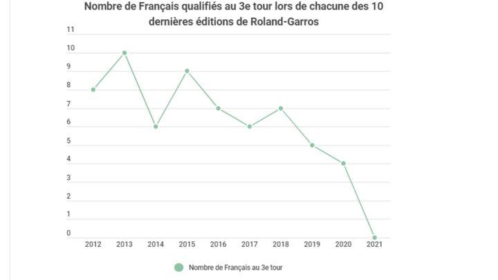Évolution du nombre de Français qualifiés au 3e tour depuis 2012. (Infogram)