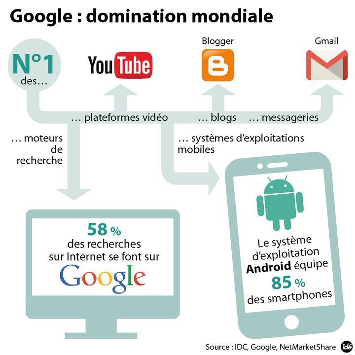 (La domination mondiale signée Google © IDÉ)