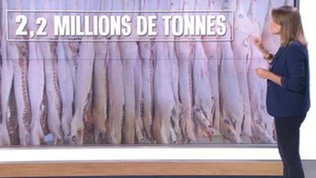 L'état du marché du porc en France
