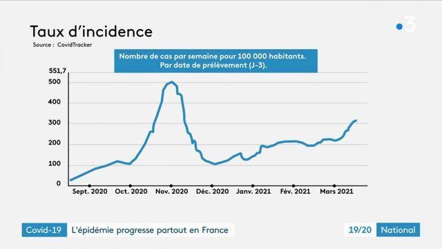 Covid-19 : les contaminations et hospitalisations en hausse partout en France