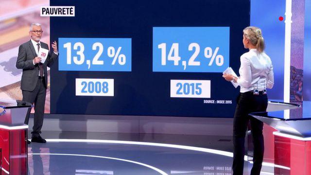 Économie : la pauvreté a augmenté en France