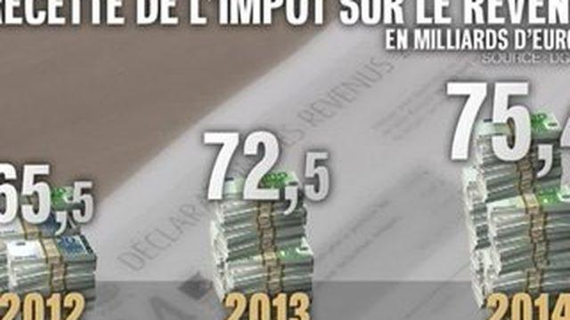 Moins d'un contribuable sur deux paye l'impôt sur le revenu