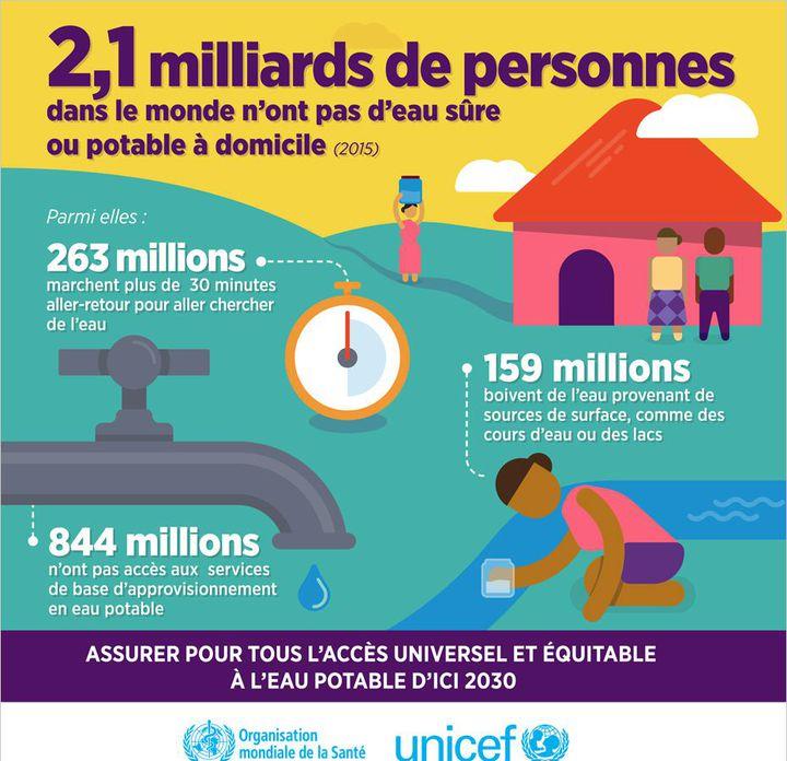 Infographie Unicef sur l'accès à l'eau (Capture d'écran )