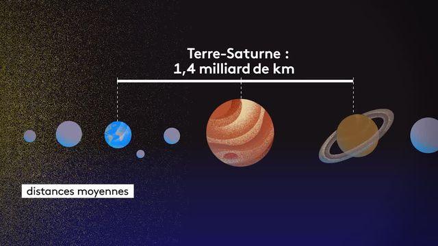 Les planètes Jupiter et Saturne ont rendez-vous dans le ciel