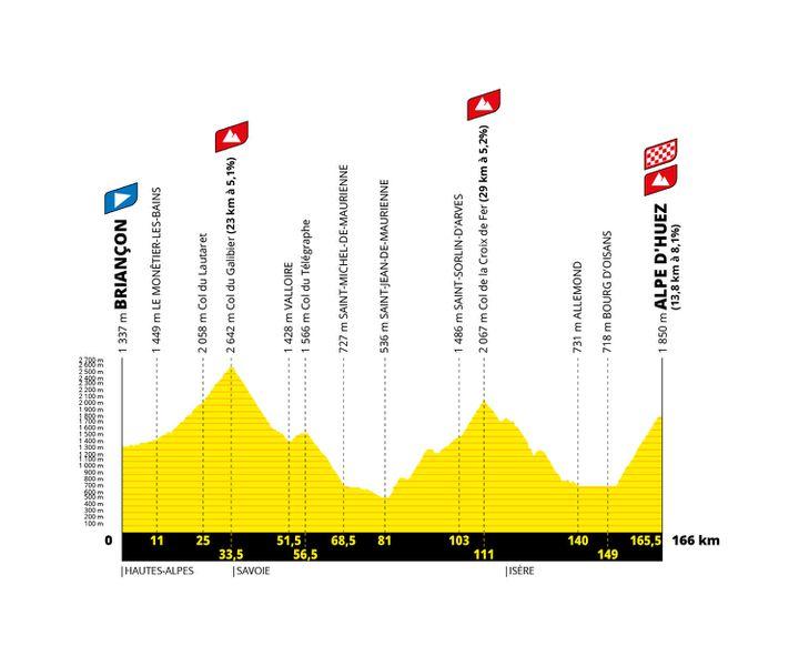 Le profil de la 12e étape du Tour de France 2022 entre Briançon et l'Alpe d'Huez. (Amaury Sport Organisation)