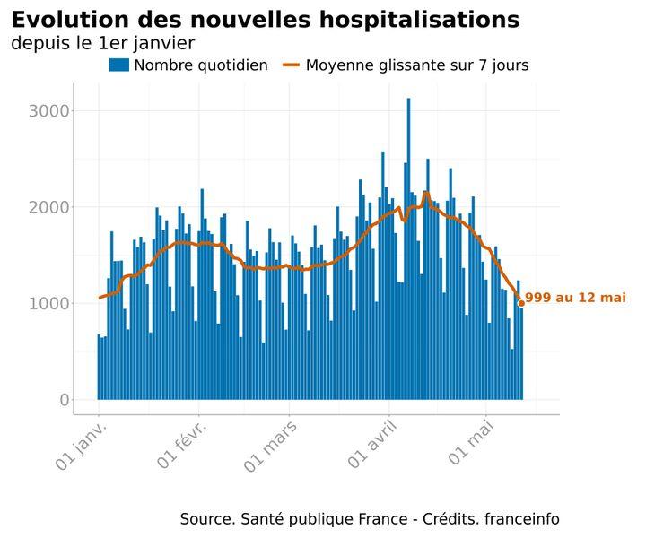 Infographie représentant l'évolution des nouvelles hospitalisations quotidiennes pour des infections au Covid-19 en France, depuis le 1er janvier 2021. (FRANCEINFO)