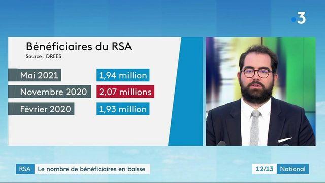 RSA : le nombre de bénéficiaires en baisse