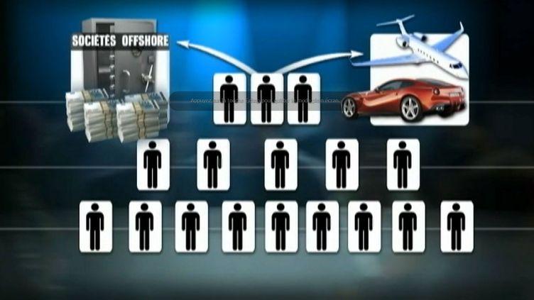"""Une vingtaine de personnes ont été interpelléed dans une affaire d'escroquerie """"à la Madoff"""", qui aurait fait 500 victimes. (FRANCE 2 / FRANCETV INFO)"""