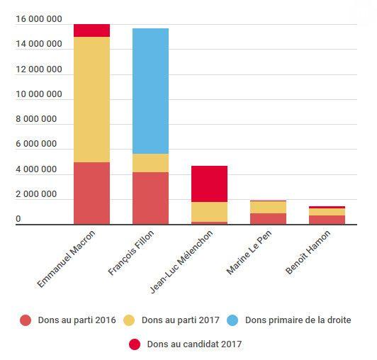 Montant et structure des dons de particuliers reçus par les principaux candidats à l'élection présidentielle de 2017. (INFOGRAM / RADIO FRANCE)