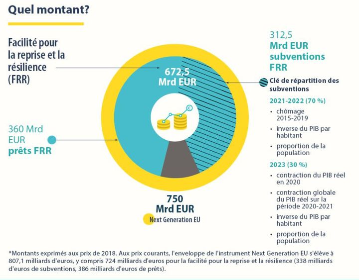 Le plan de relance NextGenerationEU est doté de 672,5 milliards d'euros sous forme de prêts et de subventions. (CONSEIL DE L'UNION EUROPEENNE / UNION EUROPEENNE)