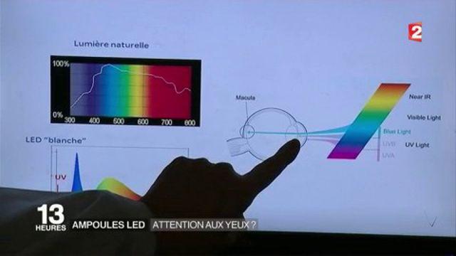 Ampoules LED : attention les yeux?
