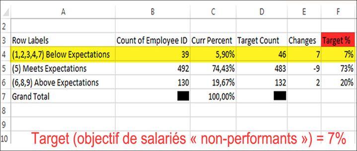 Tableau fixant des quotas de salariés 7% de non-performants, below expectations). (Document interne à Sanofi)