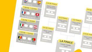 Le calendrier de la phase finale de l'Euro 2021 de football, qui débutesamedi 26 juin. (JESSICA KOMGUEN / FRANCEINFO)