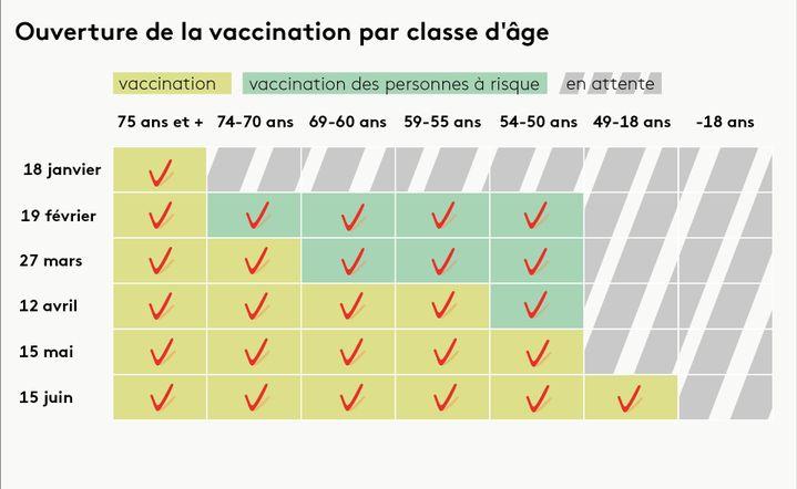 Pour les personnes âgées de 75 ans et +, la vaccination a débuté le 18 janvier. (PIERRE-ALBERT JOSSERAND / FRANCEINFO)
