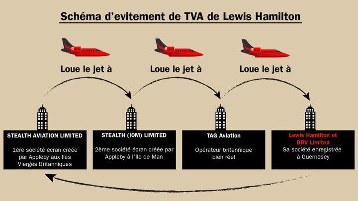 Schéma d'évitement de TVA de Lewis Hamilton. (THOMAS JOST et ADELE HUMBERT / RADIO FRANCE)