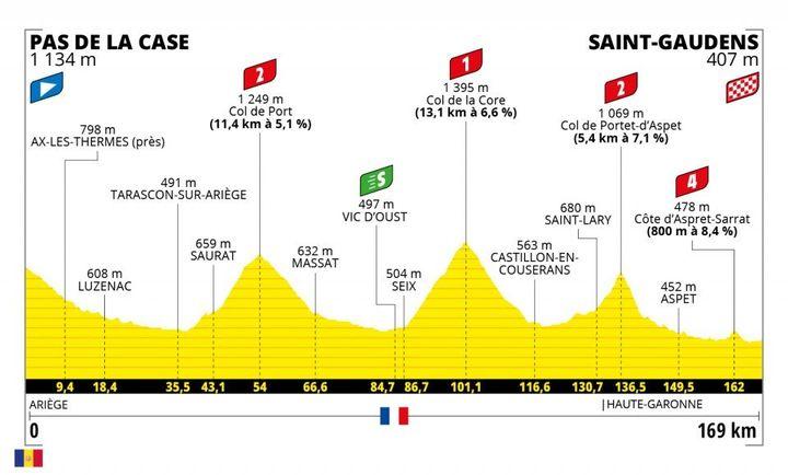Le profil de la 16e étape du Tour de France entre le Pas de la Case et Saint-Gaudens, mardi 13 juillet 2021. (ASO)