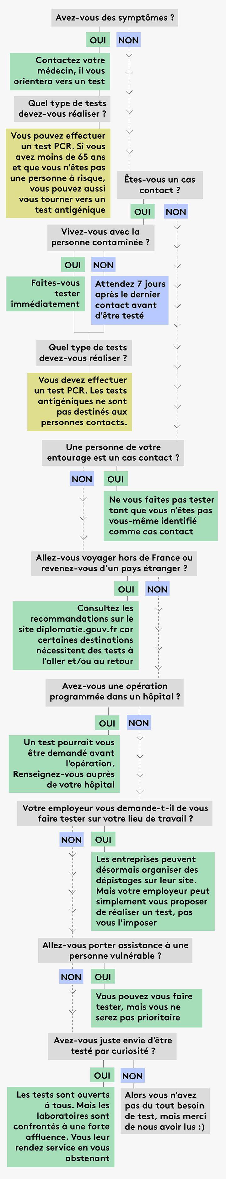 Dans quelles situations faut-il passer un test PCR ou un test antigénique ? (JESSICA KOMGUEN / FRANCEINFO)