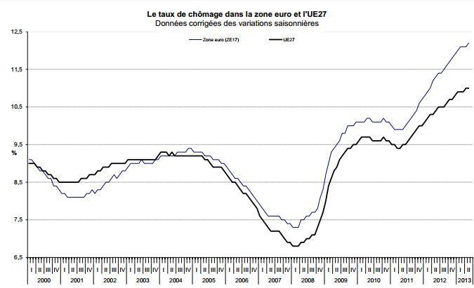 Le taux de chômage dans la zone euro et dans l'UE, tel qu'estimé par eurostat en mai 2013 (version révisée, publiée le 2 juillet 2013). (EUROSTAT / FRANCETV INFO )