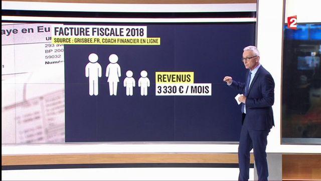 Réformes fiscales : quel impact sur le pouvoir d'achat des ménages ?