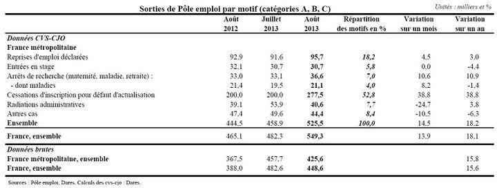 Chiffres publiés dans le relevé mensuel de la Dares pour le mois d'août 2013. (DARES / FRANCETV INFO)