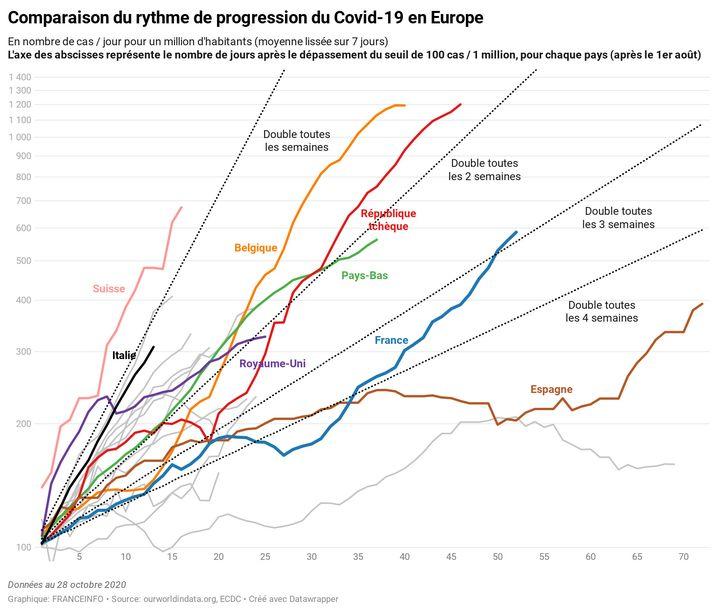 Rythme de progressiondu Covid-19 en Europe (FRANCEINFO)