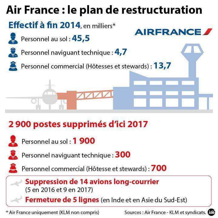 (Le plan de restructuration d'Air France)