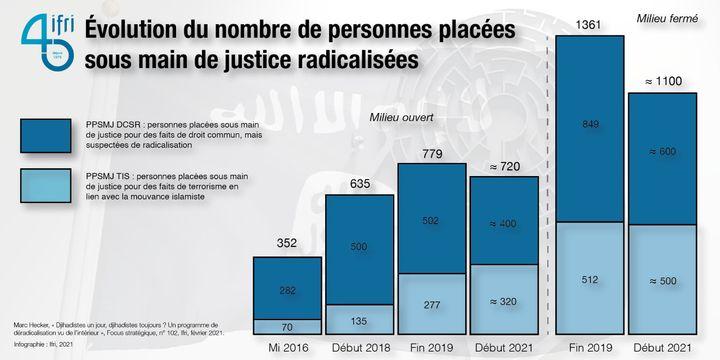 L'évolution du nombre de personnes radicalisées, ou soupçonnées de radicalisation, entre 2016 et 2021 dans les affaires de justice (IFRI)