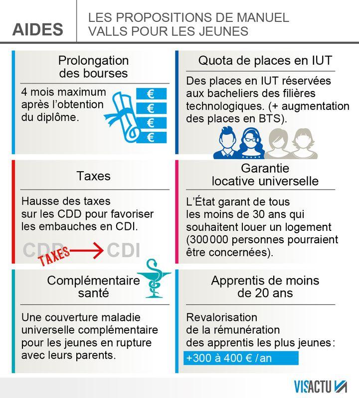(Les mesures de Manuel Valls pour la jeunesse © Visactu)