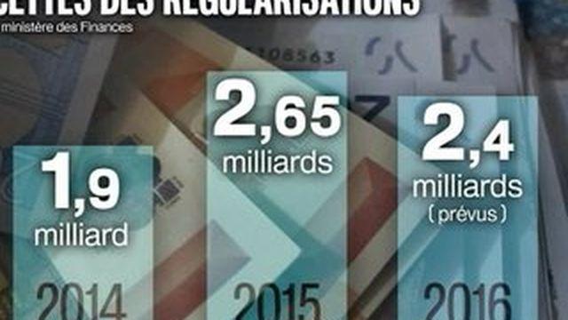 Exil fiscal : la régularisation des comptes en Suisse alimente les caisses de l'État